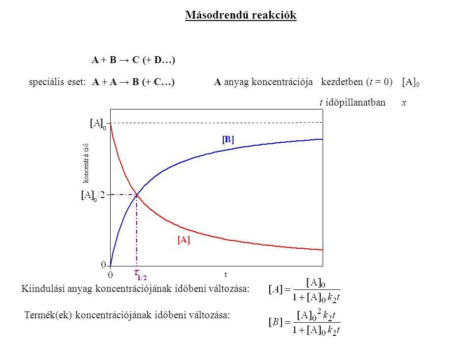 Másodrendű reakciók A + B → C (+ D…) speciális eset: A + A → B (+ C…)A anyag koncentrációja kezdetben (t = 0)[A] 0 t időpillanatbanx Kiindulási anyag koncentrációjának időbeni változása: Termék(ek) koncentrációjának időbeni változása: