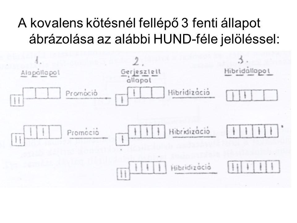 A kovalens kötésnél fellépő 3 fenti állapot ábrázolása az alábbi HUND-féle jelöléssel: