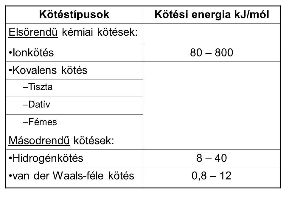 KötéstípusokKötési energia kJ/mól Elsőrendű kémiai kötések: Ionkötés80 – 800 Kovalens kötés –Tiszta –Datív –Fémes Másodrendű kötések: Hidrogénkötés8 –