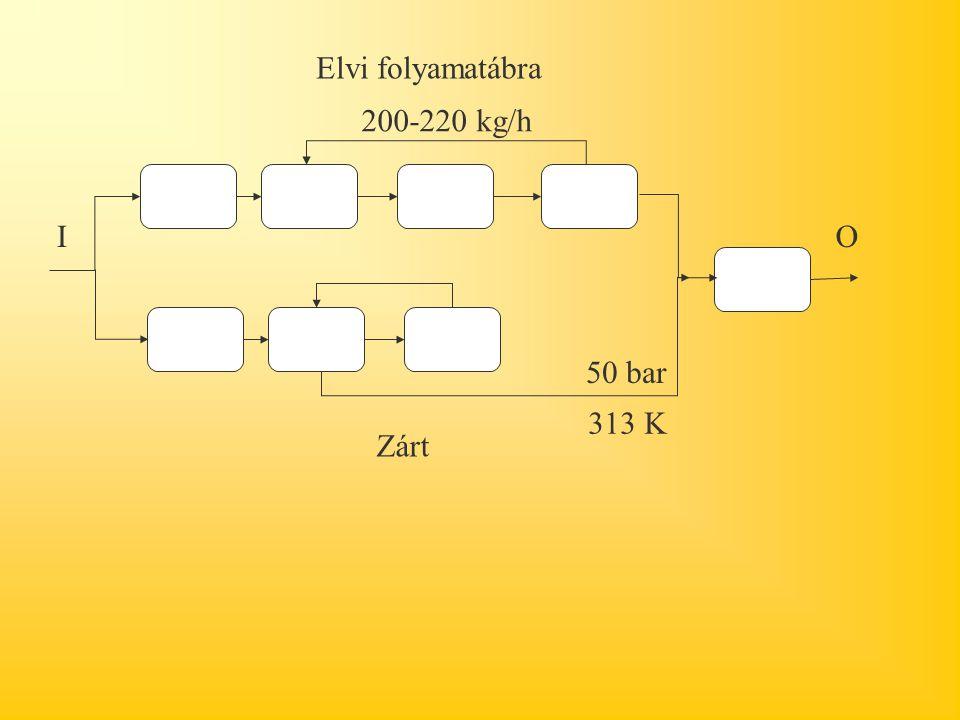 IO Zárt Elvi folyamatábra 50 bar 313 K 200-220 kg/h