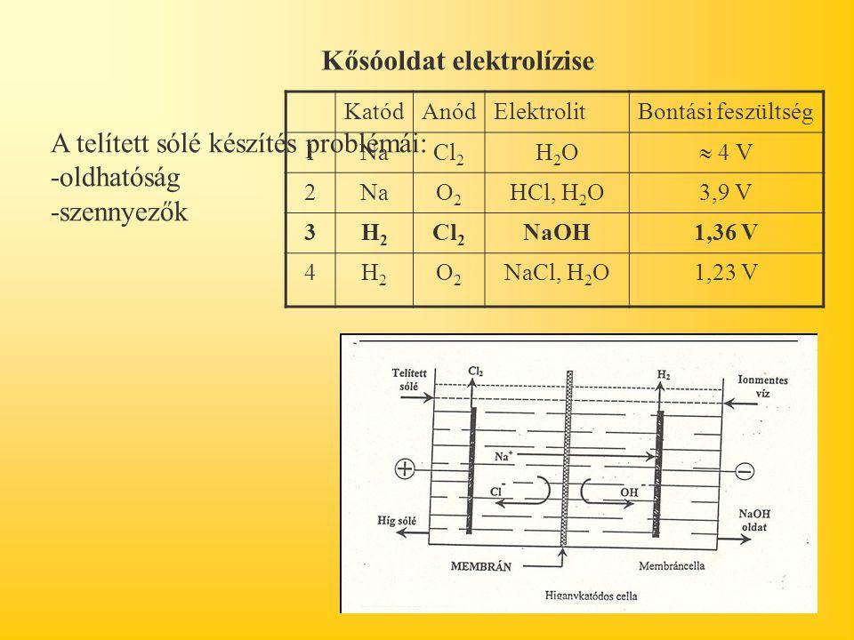 KatódAnódElektrolitBontási feszültség 1NaCl 2 H2OH2O  4 V 2NaO2O2 HCl, H 2 O3,9 V 3H2H2 Cl 2 NaOH1,36 V 4H2H2 O2O2 NaCl, H 2 O1,23 V Kősóoldat elektrolízise A telített sólé készítés problémái: -oldhatóság -szennyezők