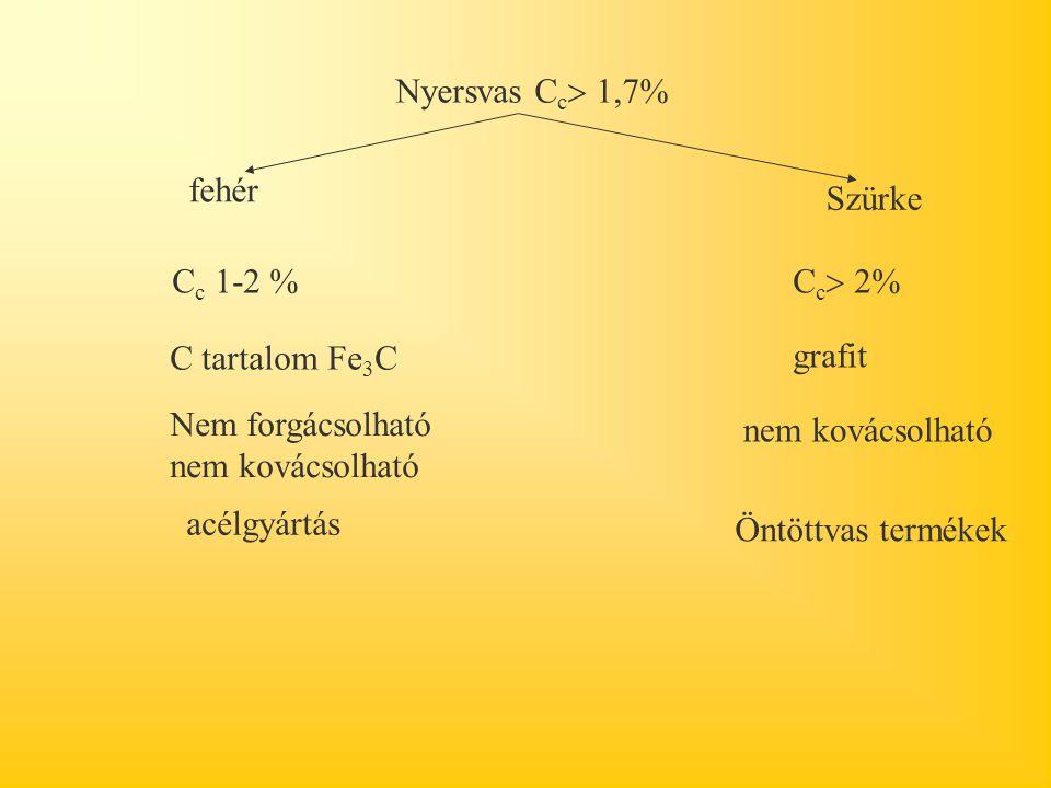 Nyersvas C c  1,7% fehér Szürke C c 1-2 % C c  2% C tartalom Fe 3 C grafit Nem forgácsolható nem kovácsolható nem kovácsolható acélgyártás Öntöttvas termékek