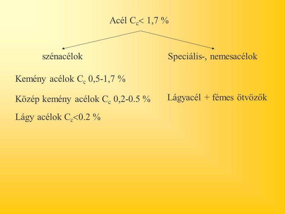 Acél C c  1,7 % szénacélokSpeciális-, nemesacélok Kemény acélok C c 0,5-1,7 % Közép kemény acélok C c 0,2-0.5 % Lágy acélok C c  0.2 % Lágyacél + fémes ötvözők