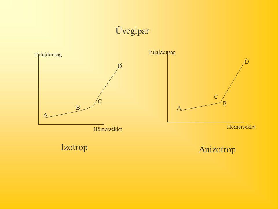 Üvegipar A B C D A B C D Hőmérséklet Tulajdonság Izotrop Anizotrop