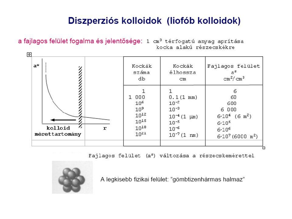 Részecskeméret átlagok: tömegátlag: számátlag:kolligatív sajátságok (pl.