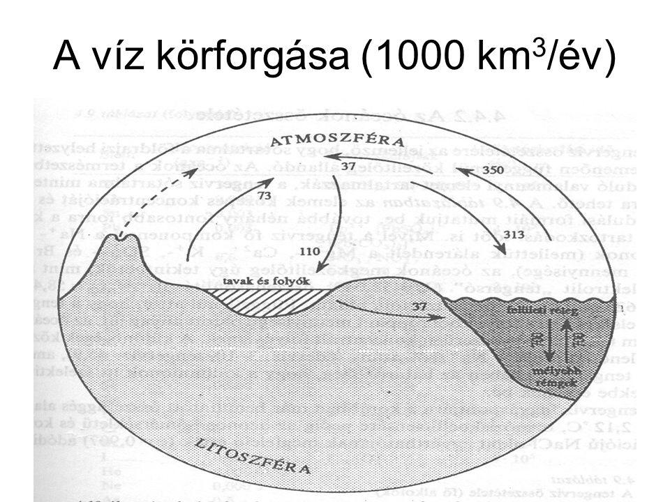 A víz körforgása (1000 km 3 /év)
