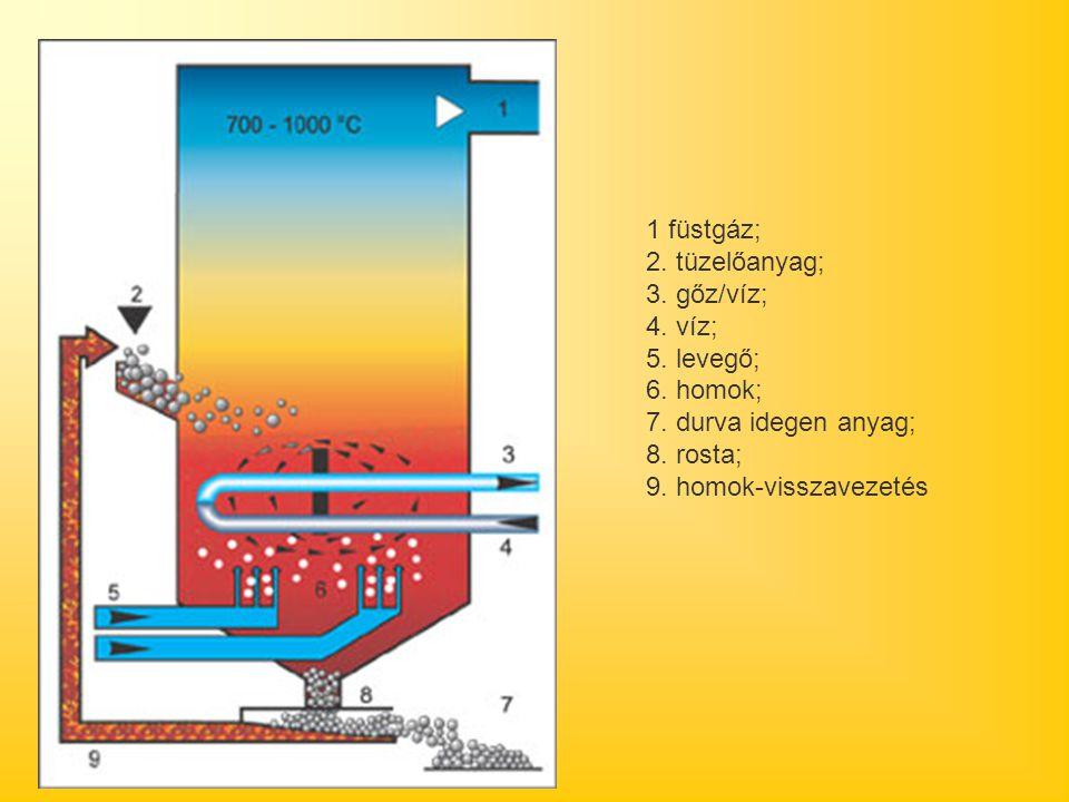 1 füstgáz; 2. tüzelőanyag; 3. gőz/víz; 4. víz; 5. levegő; 6. homok; 7. durva idegen anyag; 8. rosta; 9. homok-visszavezetés