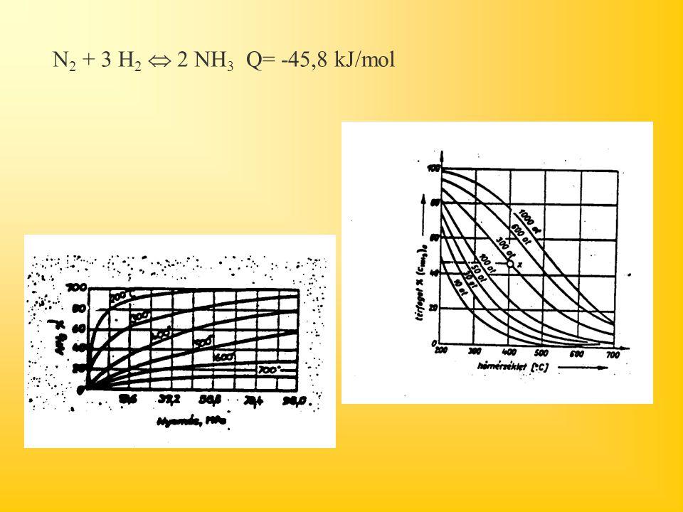N 2 + 3 H 2  2 NH 3 Q= -45,8 kJ/mol