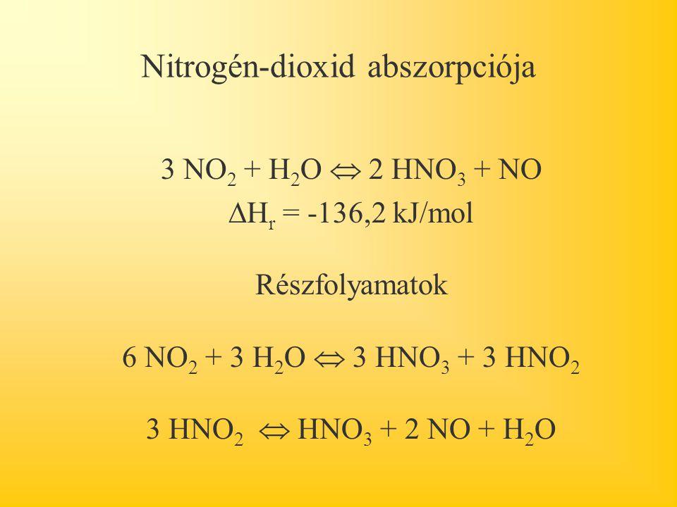 Nitrogén-dioxid abszorpciója 3 NO 2 + H 2 O  2 HNO 3 + NO  H r = -136,2 kJ/mol Részfolyamatok 6 NO 2 + 3 H 2 O  3 HNO 3 + 3 HNO 2 3 HNO 2  HNO 3 + 2 NO + H 2 O