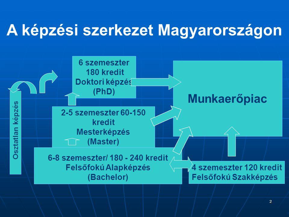 2 A képzési szerkezet Magyarországon 6 szemeszter 180 kredit Doktori képzés (PhD) Osztatlan képzés 2-5 szemeszter 60-150 kredit Mesterképzés (Master) 6-8 szemeszter/ 180 - 240 kredit Felsőfokú Alapképzés (Bachelor) 4 szemeszter 120 kredit Felsőfokú Szakképzés Munkaerőpiac