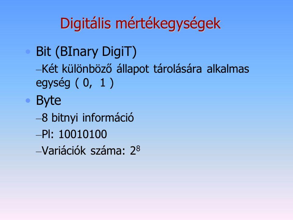 Digitális mértékegységek Bit (BInary DigiT) – Két különböző állapot tárolására alkalmas egység ( 0, 1 ) Byte – 8 bitnyi információ – Pl: 10010100 – Va