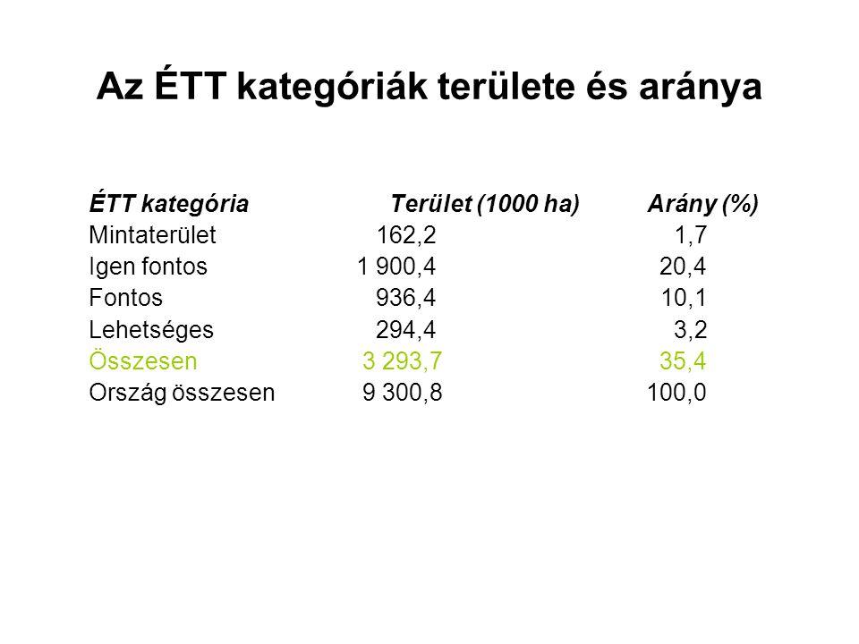 Az ÉTT kategóriák területe és aránya ÉTT kategóriaTerület (1000 ha)Arány (%) Mintaterület 162,2 1,7 Igen fontos 1 900,4 20,4 Fontos 936,4 10,1 Lehetsé