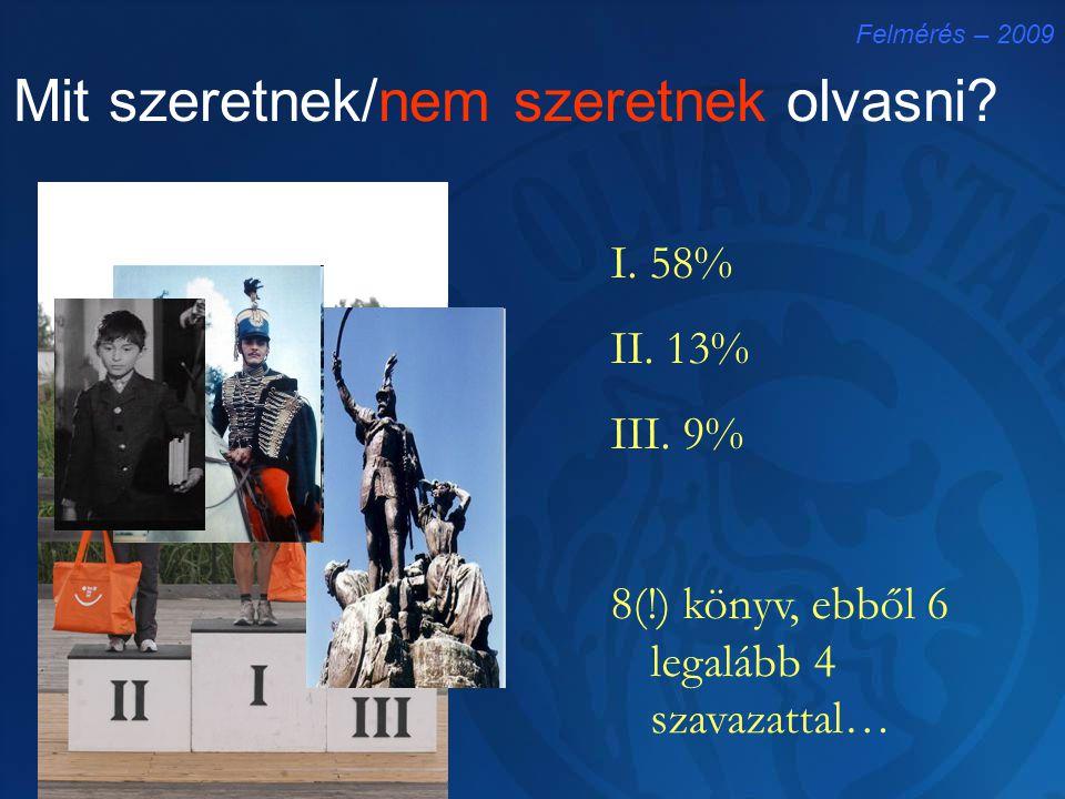 Mit szeretnek/nem szeretnek olvasni? Felmérés – 2009 I. 58% II. 13% III. 9% 8(!) könyv, ebből 6 legalább 4 szavazattal…