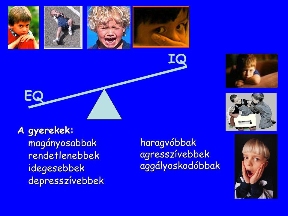 EQ IQ A gyerekek: magányosabbakrendetlenebbekidegesebbekdepresszívebbek haragvóbbakagresszívebbekaggályoskodóbbak