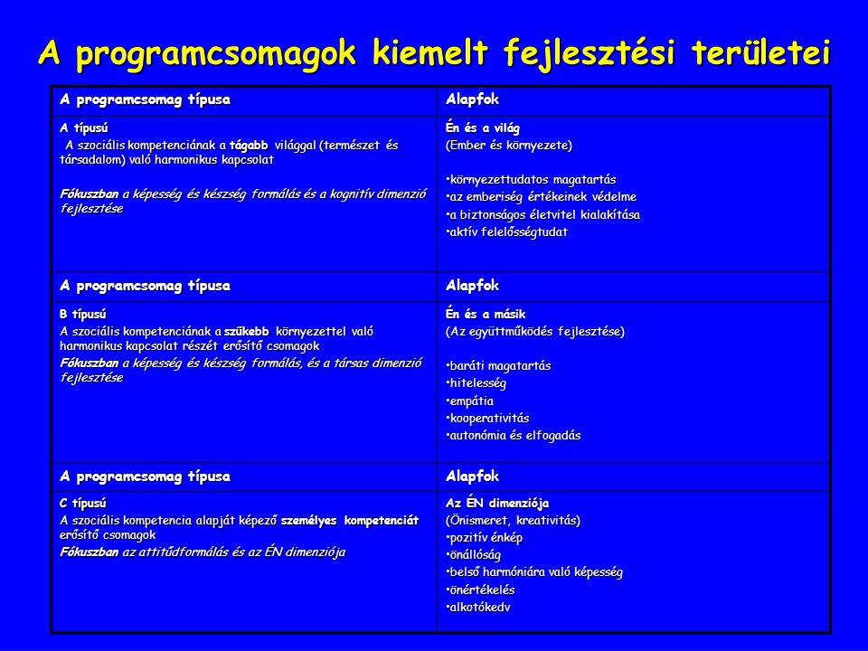 A programcsomagok kiemelt fejlesztési területei A programcsomag típusa Alapfok A típusú A szociális kompetenciának a tágabb világgal (természet és tár
