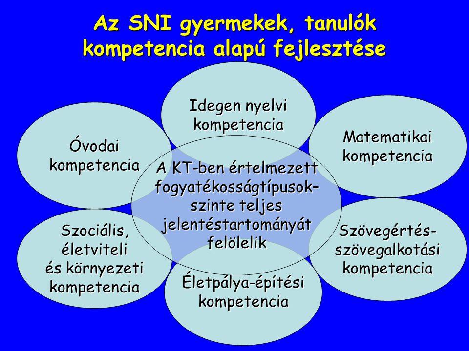 Az SNI gyermekek, tanulók kompetencia alapú fejlesztése Óvodai kompetencia Matematikai kompetencia Szociális, életviteli és környezeti kompetencia Szö