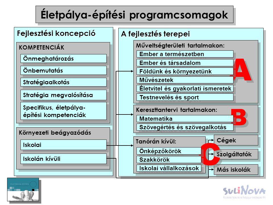 Életpálya-építési programcsomagok A fejlesztés terepei Fejlesztési koncepció KOMPETENCIÁK Önmeghatározás Önbemutatás Stratégiaalkotás Stratégia megval