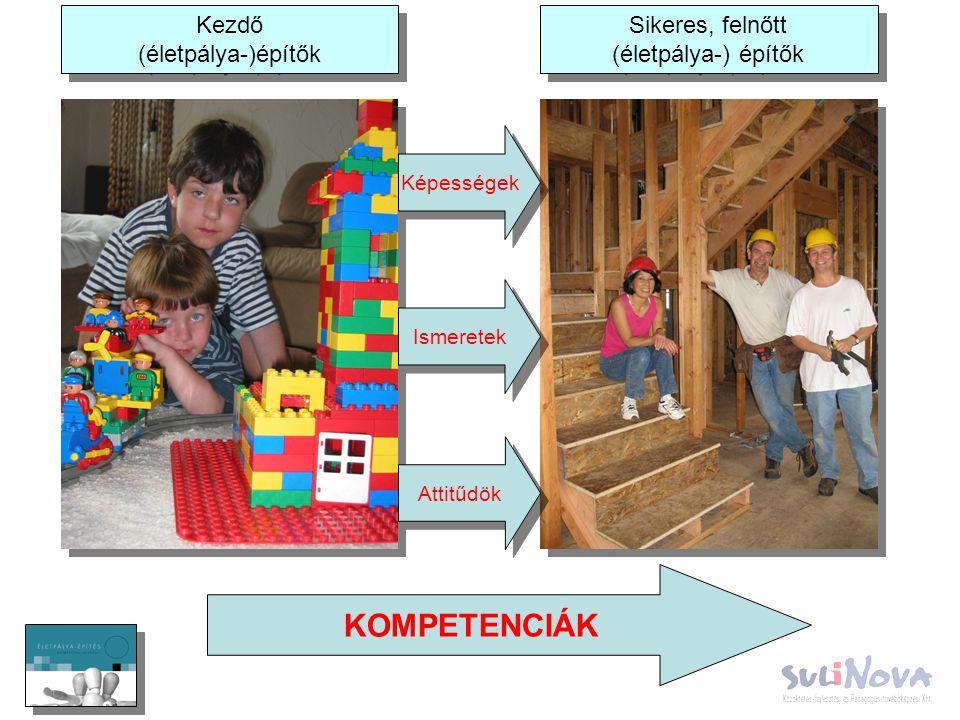 Kezdő (életpálya-)építők Sikeres, felnőtt (életpálya-) építők Képességek Ismeretek Attitűdök KOMPETENCIÁK