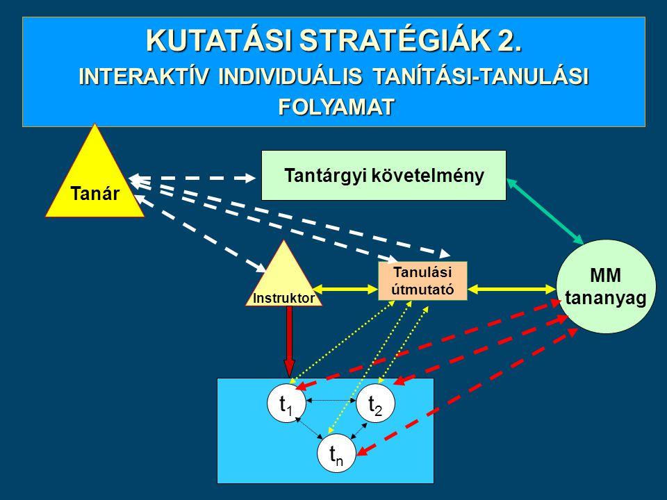 KUTATÁSI STRATÉGIÁK 2. INTERAKTÍV INDIVIDUÁLIS TANÍTÁSI-TANULÁSI FOLYAMAT FOLYAMAT Tantárgyi követelmény Instruktor MM tananyag t1t1 t2t2 tntn Tanár T