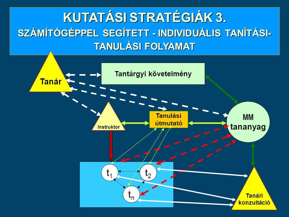 KUTATÁSI STRATÉGIÁK 3. SZÁMÍTÓGÉPPEL SEGÍTETT - INDIVIDUÁLIS TANÍTÁSI- TANULÁSI FOLYAMAT Tantárgyi követelmény Instruktor MM tananyag t1t1 t2t2 tntn T