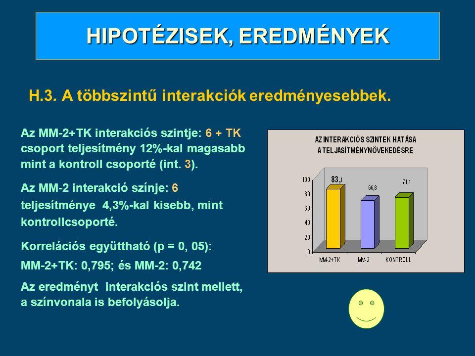 HIPOTÉZISEK, EREDMÉNYEK H.3. A többszintű interakciók eredményesebbek. Az MM-2+TK interakciós szintje: 6 + TK csoport teljesítmény 12%-kal magasabb mi