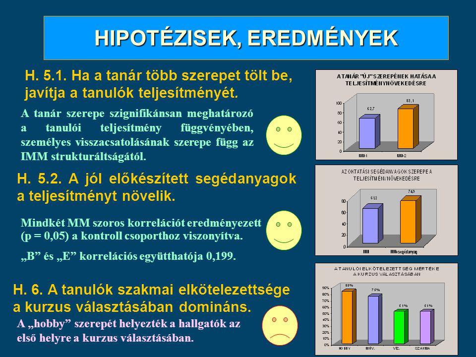 HIPOTÉZISEK, EREDMÉNYEK H. 5.1. Ha a tanár több szerepet tölt be, javítja a tanulók teljesítményét. H. 6. A tanulók szakmai elkötelezettsége a kurzus