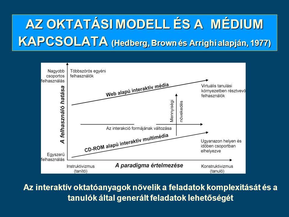 AZ OKTATÁSI MODELL ÉS A MÉDIUM KAPCSOLATA (Hedberg, Brown és Arrighi alapján, 1977) Az interaktív oktatóanyagok növelik a feladatok komplexitását és a