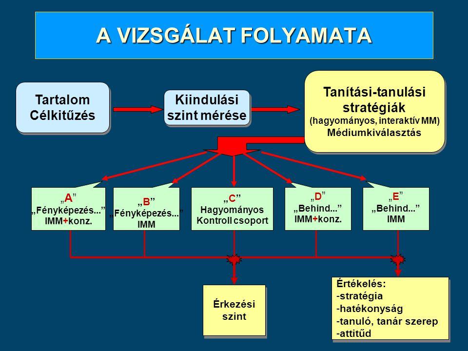 A VIZSGÁLAT FOLYAMATA Tartalom Célkitűzés Tartalom Célkitűzés Kiindulási szint mérése Kiindulási szint mérése Tanítási-tanulási stratégiák (hagyományo