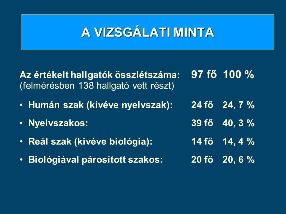 A VIZSGÁLATI MINTA Az értékelt hallgatók összlétszáma: 97 fő 100 % (felmérésben 138 hallgató vett részt) Humán szak (kivéve nyelvszak):24 fő 24, 7 % N