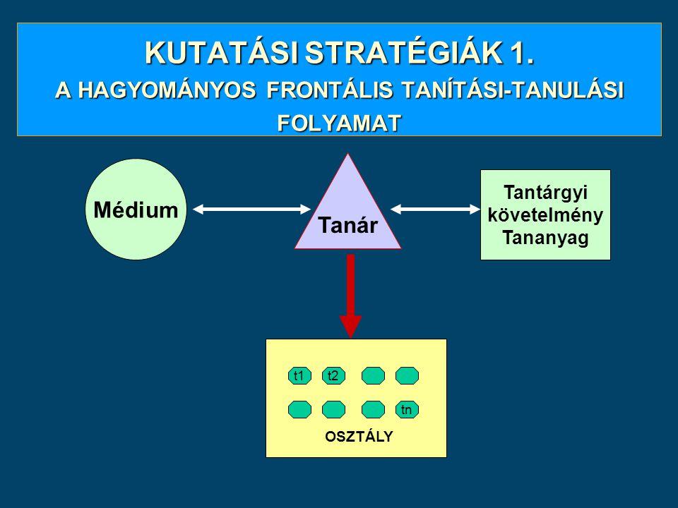 KUTATÁSI STRATÉGIÁK 1. A HAGYOMÁNYOS FRONTÁLIS TANÍTÁSI-TANULÁSI FOLYAMAT Tanár Tantárgyi követelmény Tananyag t1t2 tn OSZTÁLY Médium