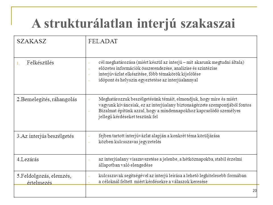20 A strukturálatlan interjú szakaszai SZAKASZFELADAT 1. Felkészülés - cél meghatározása (miért készül az interjú – mit akarunk megtudni általa) - elő