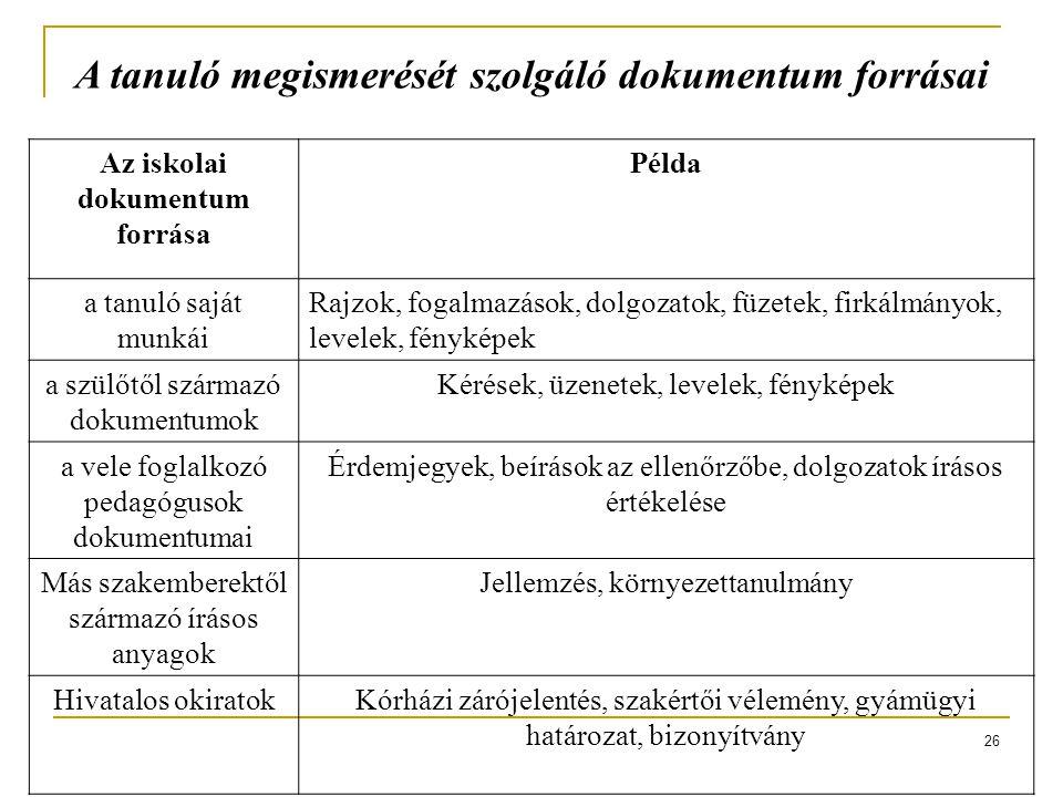 26 A tanuló megismerését szolgáló dokumentum forrásai Az iskolai dokumentum forrása Példa a tanuló saját munkái Rajzok, fogalmazások, dolgozatok, füze