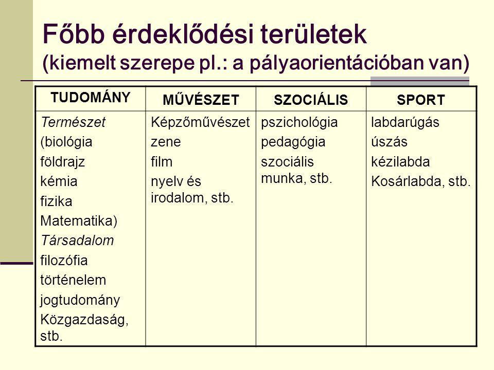 Főbb érdeklődési területek (kiemelt szerepe pl.: a pályaorientációban van) TUDOMÁNY MŰVÉSZETSZOCIÁLISSPORT Természet (biológia földrajz kémia fizika M