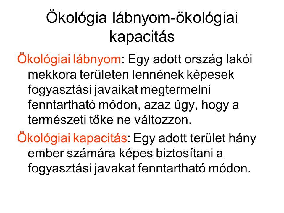 Ökológiai lábnyomunk és kapacitásunk Magyarország: 3,1 /2,1 ha hiány: 1,0 ha (kb.