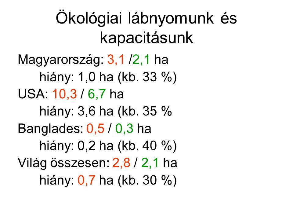 Ökológiai lábnyomunk és kapacitásunk Magyarország: 3,1 /2,1 ha hiány: 1,0 ha (kb. 33 %) USA: 10,3 / 6,7 ha hiány: 3,6 ha (kb. 35 % Banglades: 0,5 / 0,