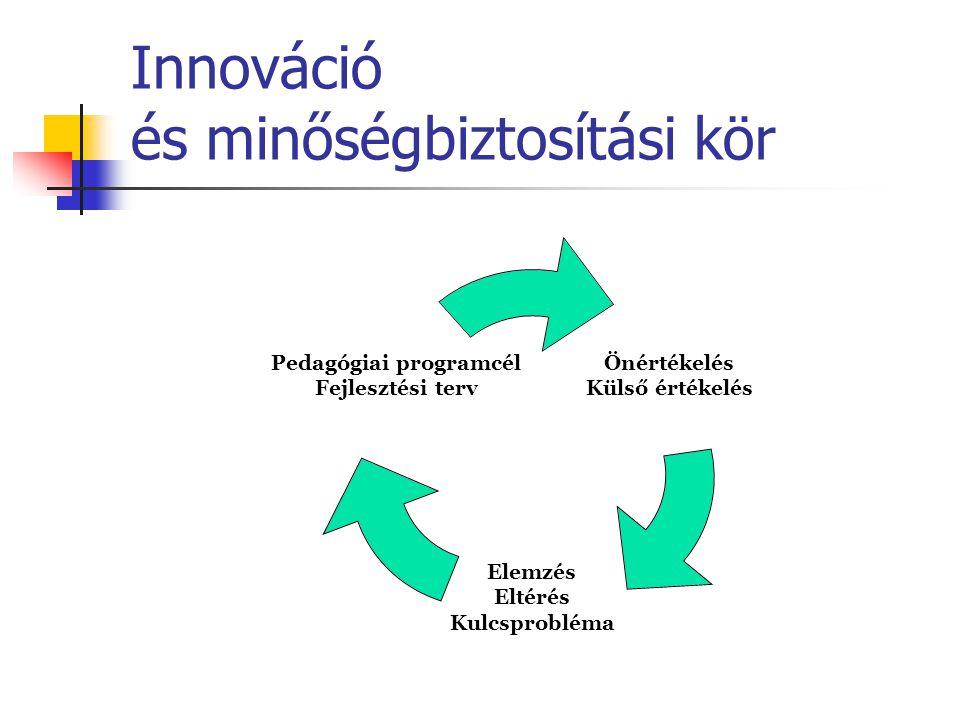Innováció és minőségbiztosítási kör Önértékelés Külső értékelés Elemzés Eltérés Kulcsprobléma Pedagógiai programcél Fejlesztési terv