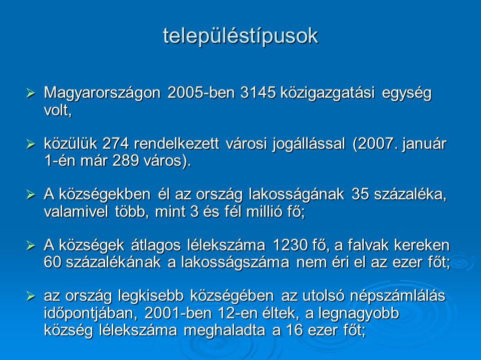 településtípusok  Magyarországon 2005-ben 3145 közigazgatási egység volt,  közülük 274 rendelkezett városi jogállással (2007. január 1-én már 289 vá