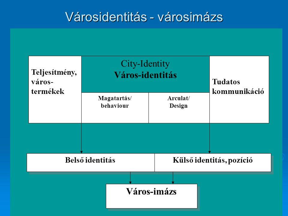 City-Identity Város-identitás Teljesítmény, város- termékek Magatartás/ behaviour Arculat/ Design Tudatos kommunikáció Belső identitás Külső identitás