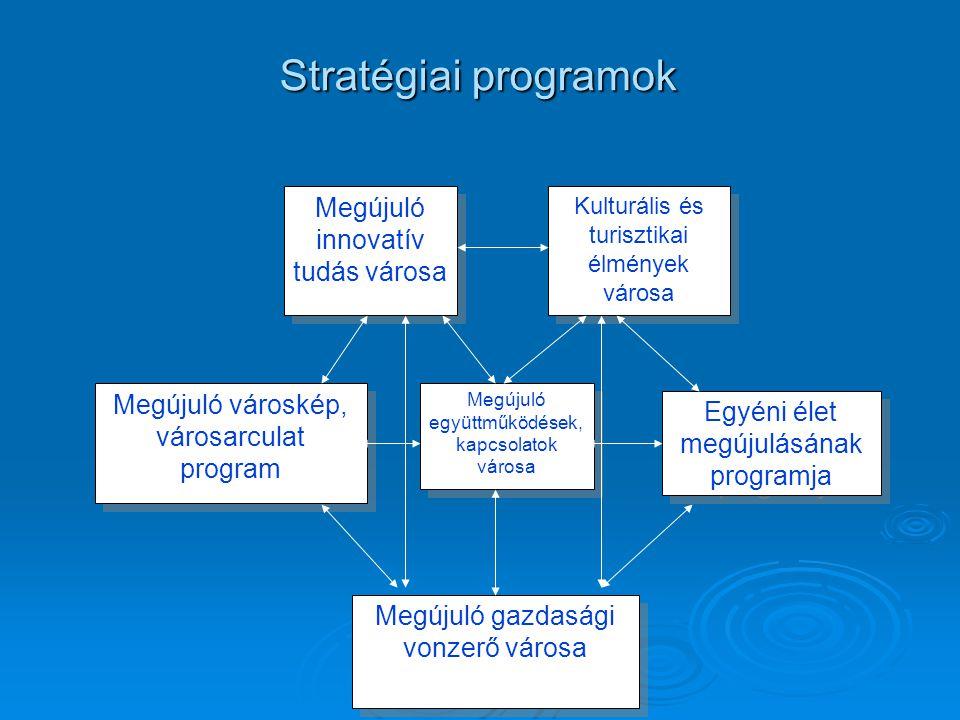 Stratégiai programok Megújuló innovatív tudás városa Kulturális és turisztikai élmények városa Megújuló gazdasági vonzerő városa Megújuló városkép, vá