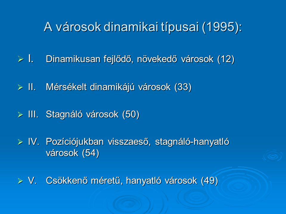 A városok dinamikai típusai (1995):  I. Dinamikusan fejlődő, növekedő városok (12)  II. Mérsékelt dinamikájú városok (33)  III. Stagnáló városok (5