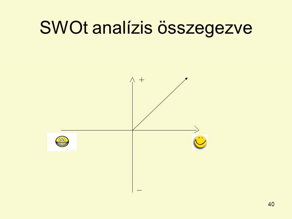 40 SWOt analízis összegezve