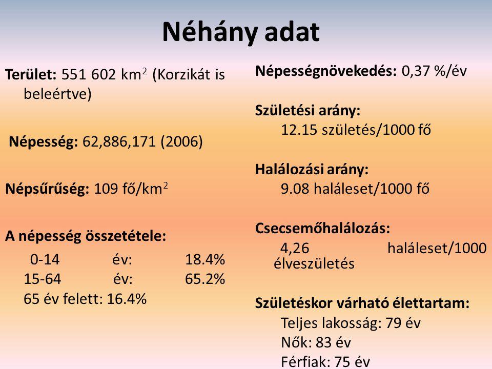 Néhány adat Terület: 551 602 km 2 (Korzikát is beleértve) Népesség: 62,886,171 (2006) Népsűrűség: 109 fő/km 2 A népesség összetétele: 0-14 év: 18.4% 15-64 év: 65.2% 65 év felett: 16.4% Népességnövekedés: 0,37 %/év Születési arány: 12.15 születés/1000 fő Halálozási arány: 9.08 haláleset/1000 fő Csecsemőhalálozás: 4,26 haláleset/1000 élveszületés Születéskor várható élettartam: Teljes lakosság: 79 év Nők: 83 év Férfiak: 75 év