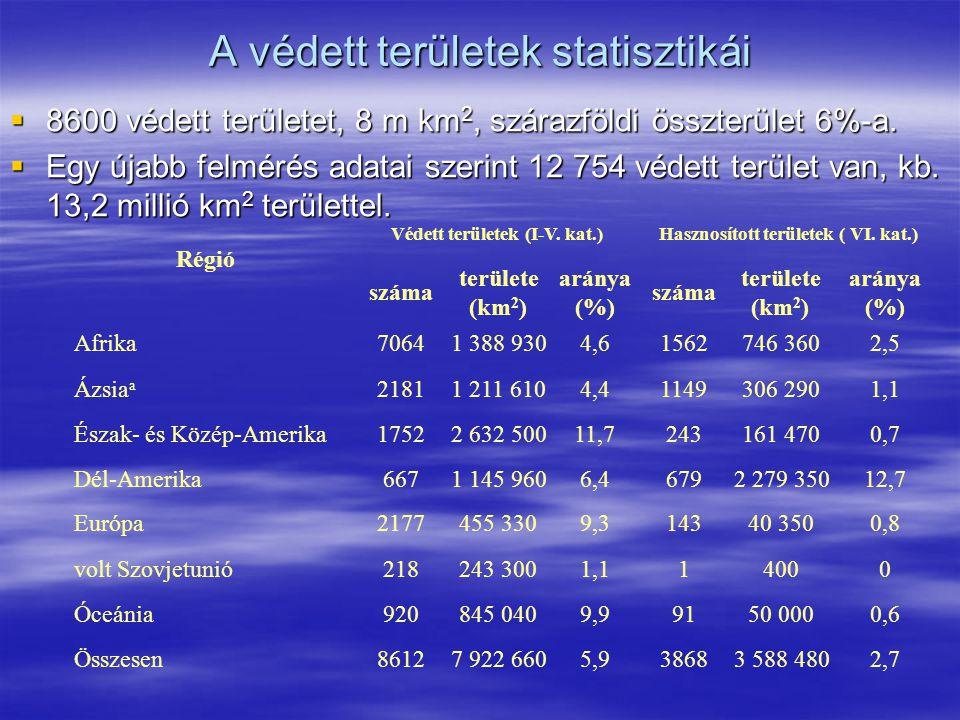 A védett területek statisztikái  8600 védett területet, 8 m km 2, szárazföldi összterület 6%-a.  Egy újabb felmérés adatai szerint 12 754 védett ter