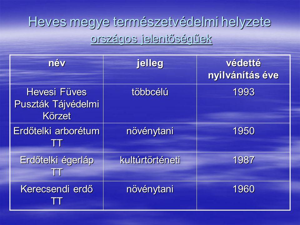 Heves megye természetvédelmi helyzete országos jelentőségűek névjelleg védetté nyilvánítás éve Hevesi Füves Puszták Tájvédelmi Körzet többcélú1993 Erd