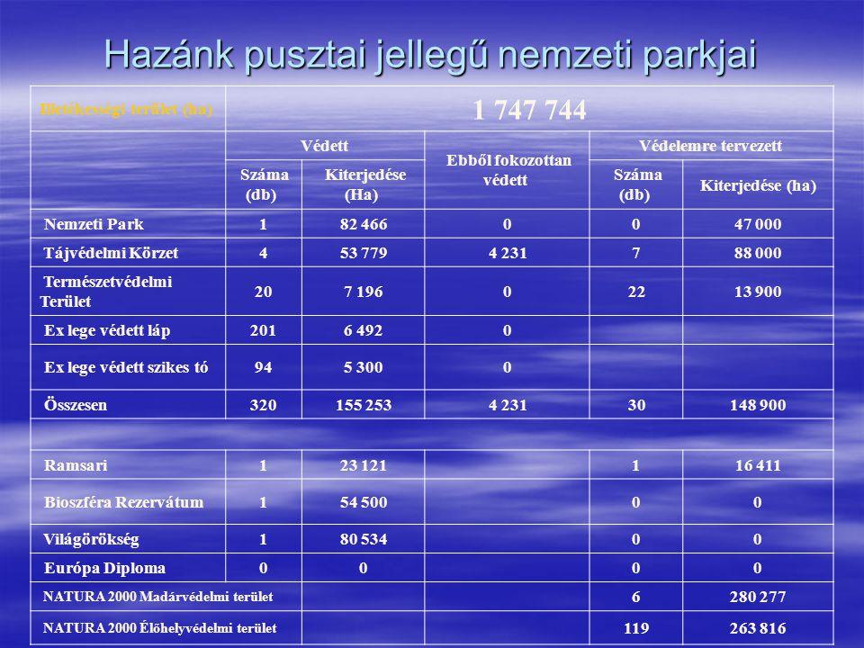 Hazánk pusztai jellegű nemzeti parkjai Illetékességi terület (ha) 1 747 744 Védett Ebből fokozottan védett Védelemre tervezett Száma (db) Kiterjedése