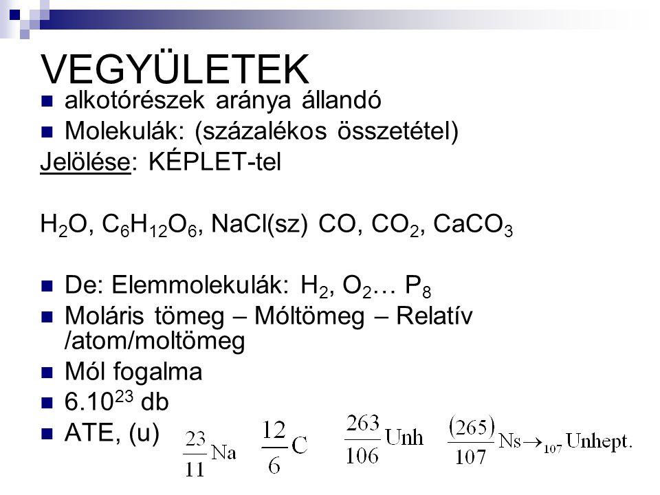 VEGYÜLETEK alkotórészek aránya állandó Molekulák: (százalékos összetétel) Jelölése: KÉPLET-tel H 2 O, C 6 H 12 O 6, NaCl(sz) CO, CO 2, CaCO 3 De: Elemmolekulák: H 2, O 2 … P 8 Moláris tömeg – Móltömeg – Relatív /atom/moltömeg Mól fogalma 6.10 23 db ATE, (u)