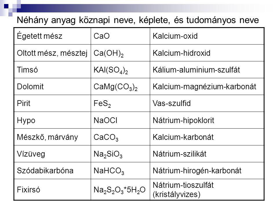 Néhány anyag köznapi neve, képlete, és tudományos neve Égetett mészCaOKalcium-oxid Oltott mész, mésztejCa(OH) 2 Kalcium-hidroxid TimsóKAl(SO 4 ) 2 Kálium-aluminium-szulfát DolomitCaMg(CO 3 ) 2 Kalcium-magnézium-karbonát PiritFeS 2 Vas-szulfid HypoNaOClNátrium-hipoklorit Mészkő, márványCaCO 3 Kalcium-karbonát VízüvegNa 2 SiO 3 Nátrium-szilikát SzódabikarbónaNaHCO 3 Nátrium-hirogén-karbonát FixirsóNa 2 S 2 O 3 *5H 2 O Nátrium-tioszulfát (kristályvizes)