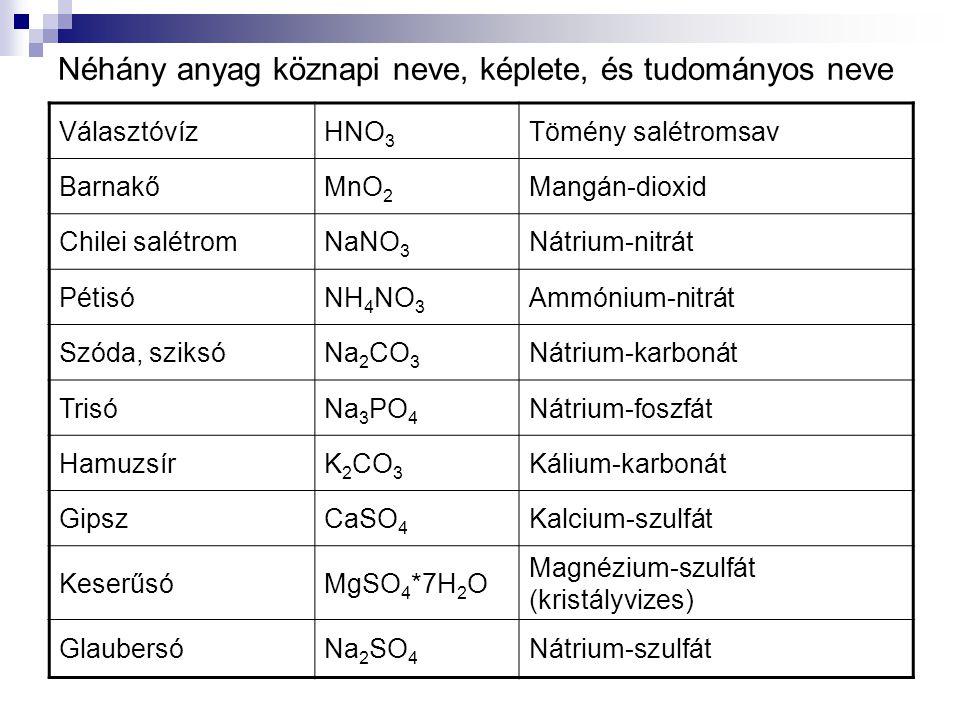 VálasztóvízHNO 3 Tömény salétromsav BarnakőMnO 2 Mangán-dioxid Chilei salétromNaNO 3 Nátrium-nitrát PétisóNH 4 NO 3 Ammónium-nitrát Szóda, sziksóNa 2 CO 3 Nátrium-karbonát TrisóNa 3 PO 4 Nátrium-foszfát HamuzsírK 2 CO 3 Kálium-karbonát GipszCaSO 4 Kalcium-szulfát KeserűsóMgSO 4 *7H 2 O Magnézium-szulfát (kristályvizes) GlaubersóNa 2 SO 4 Nátrium-szulfát Néhány anyag köznapi neve, képlete, és tudományos neve