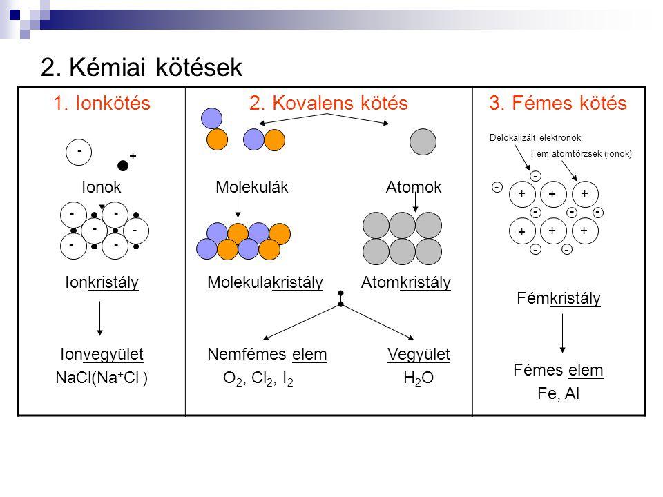 2. Kémiai kötések 1. Ionkötés Ionok Ionkristály Ionvegyület NaCl(Na + Cl - ) 2. Kovalens kötés Molekulák Atomok Molekulakristály Atomkristály Nemfémes