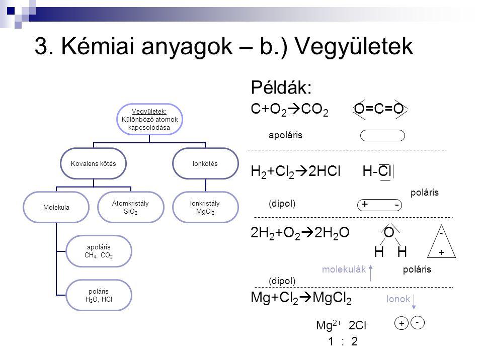 3. Kémiai anyagok – b.) Vegyületek Példák: C+O 2  CO 2 O=C=O apoláris H 2 +Cl 2  2HCl H-Cl poláris (dipol) 2H 2 +O 2  2H 2 O O H H molekulák polári